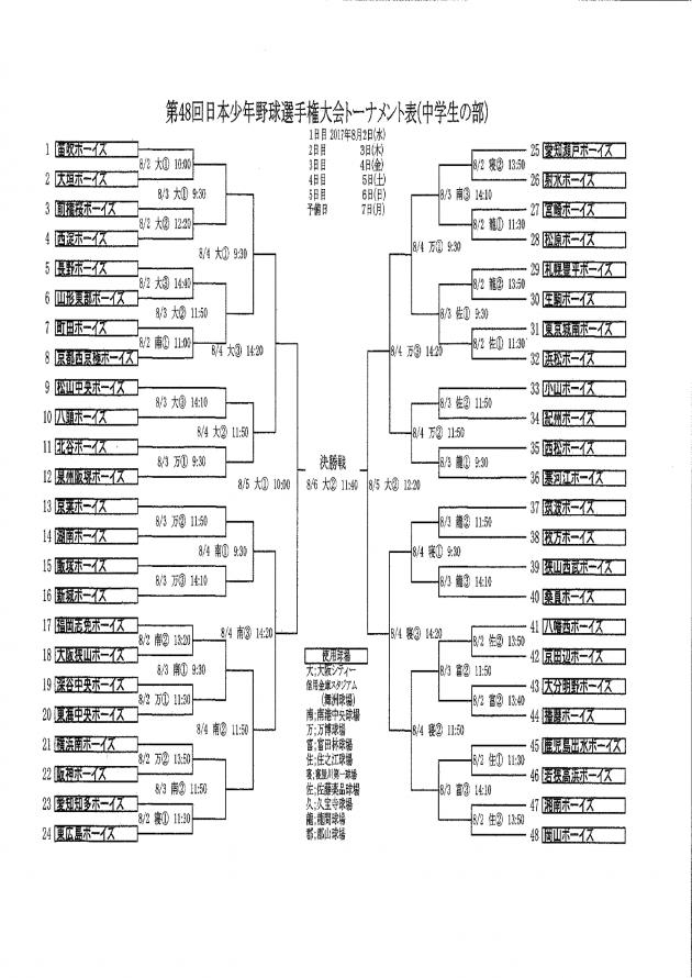 第48回日本少年野球選手権大会トーナメント